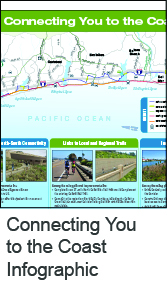 Connecting You to the Coast Infographic